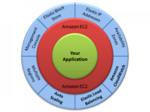 Amazon S3, Glacier, and Cloudfront User Interface Options