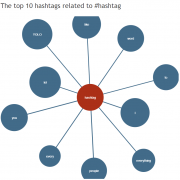 hashtagify hashtag tool